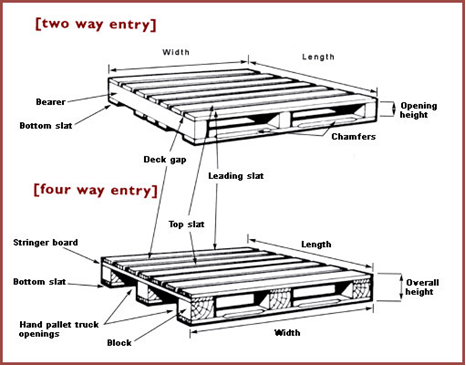 2 And 4 Way Pallets